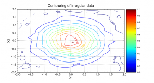 Contouring of irregular data