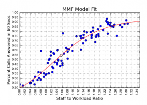 MMF Model Fit