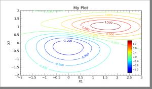 contour sample lines