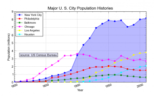populationhistories